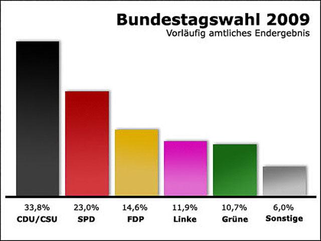 Bundestagswahl Ungültig